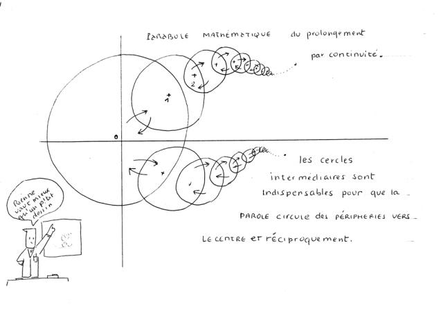 figure de cercles qui se cheveauchent